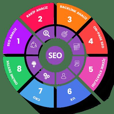 Seo Web site için Neden Önemlidir